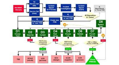 技术学院 > 详细内容     8d是解决问题的8条基本准则或称8个工作步骤