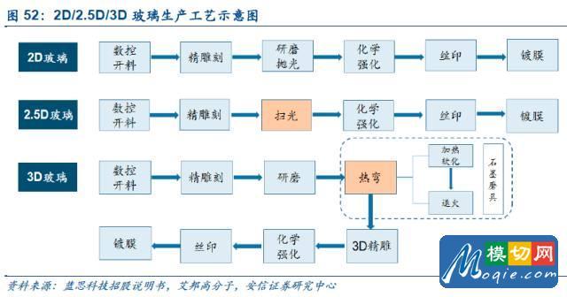 触控全产业链技术详解与市场分析