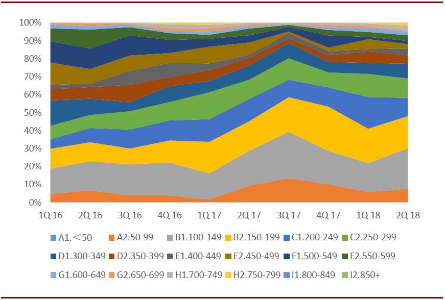 2016年q1-2018年q2 华为手机价位段结构(美元)