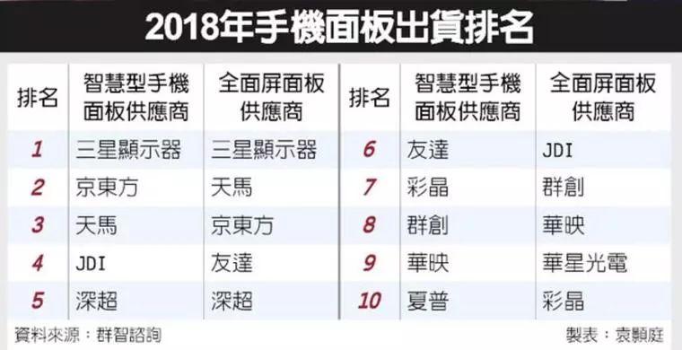 2018年手机面板出货量排名前十名单