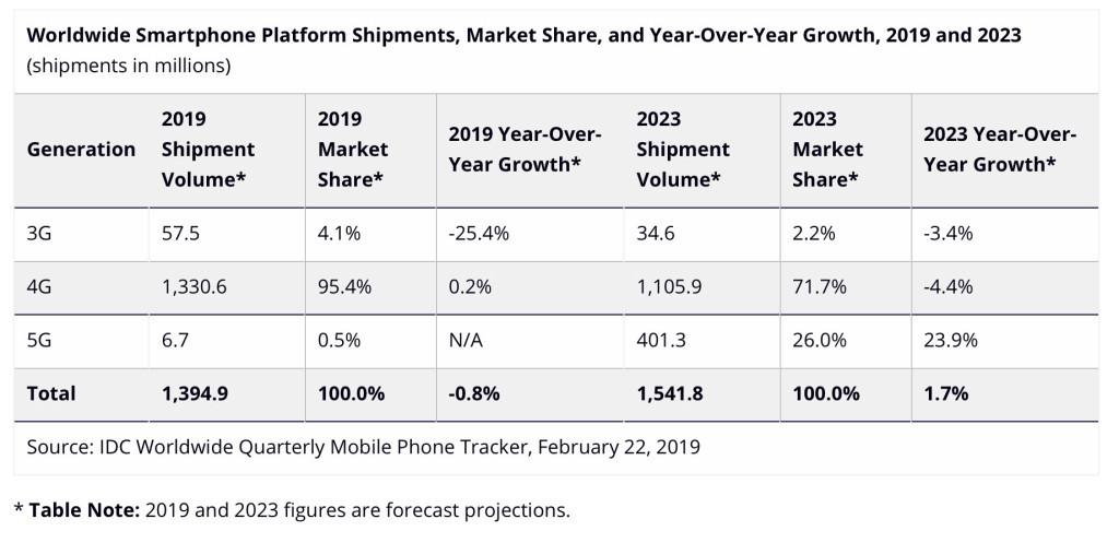 预计2019年全球出货670万部5G手机