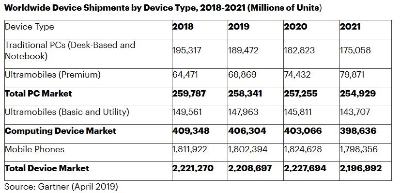 2019全球PC、平板和手机出货将达到22.1亿台