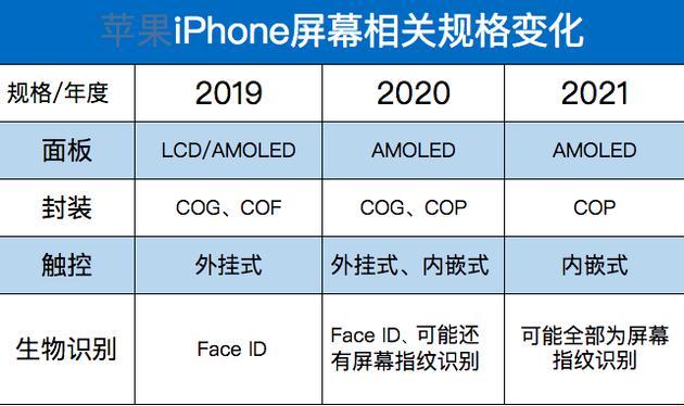 iPhone未来或移除刘海:正面全是屏幕 屏下指纹识别