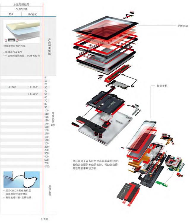 德莎(tesa)电子行业胶带的应用与特性