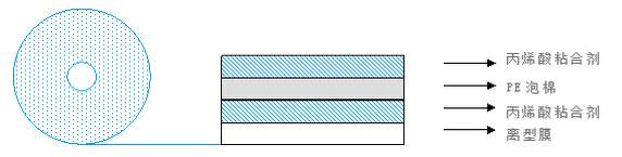 泡棉胶带结构