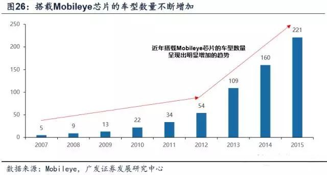 台湾汽车电子产业发展路径和模式分析