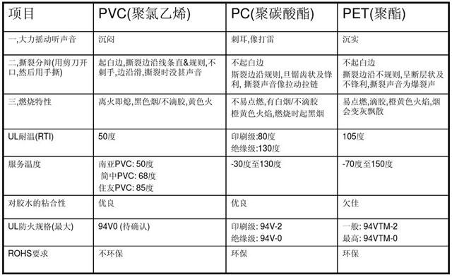 PVC、PC、PET绝缘片的性能对比