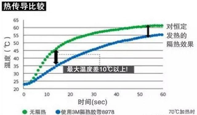 3M隔热胶带8978的热传导比较