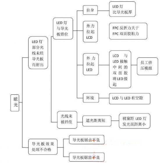 LCD液晶模块漏光原因以及处理方法-湖南兴發LCD液晶厂家