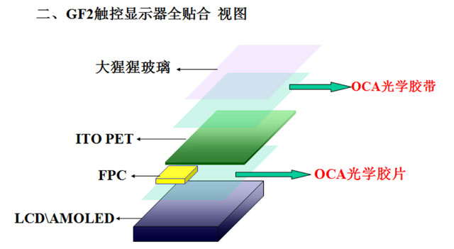 OCA光学胶应用于GF2触控显示器全贴合