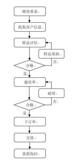 模切厂销售流程(针对客户)