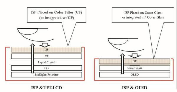 苹果要求采用oled屏且取消home键设计的条件下来进行