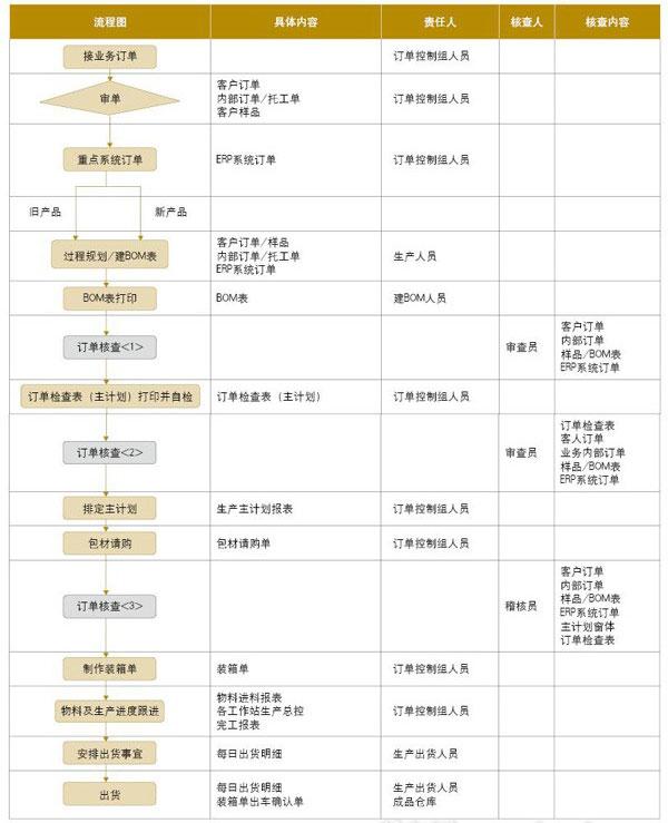模切厂计划部门、工程部门与生产部门的运作流程图