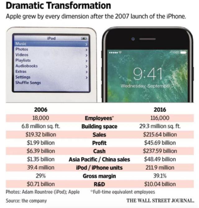 5张图看懂美国苹果公司到底有多强大图片 56746 641x670