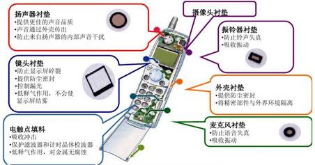 聚氨酯泡棉在手机中的应用示例图