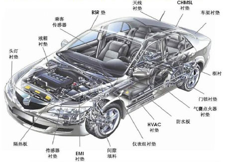 聚氨酯泡棉在汽车中的应用示例图