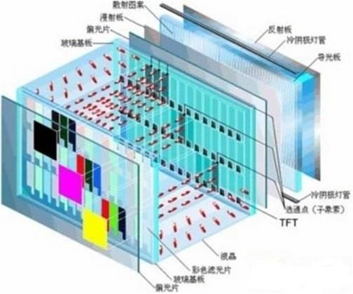 PC应用于平板液晶显示器领域