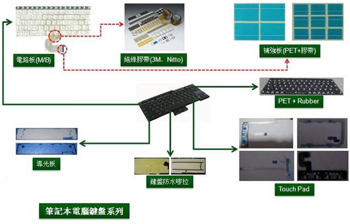 PC应用于笔记本键盘领域