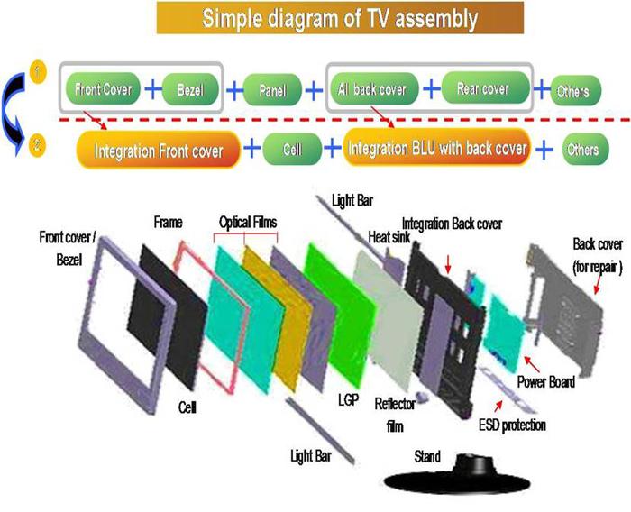 PC应用于电视TV领域
