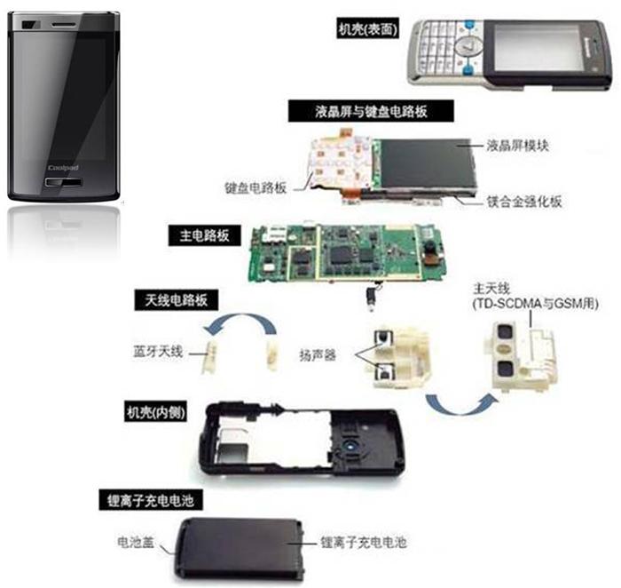 PC应用于手机领域
