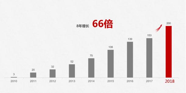 华为正式宣布2018全年手机发货量破2亿台
