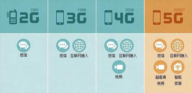5G手机2019年渗透率将仅0.4%:基础设施尚未完备